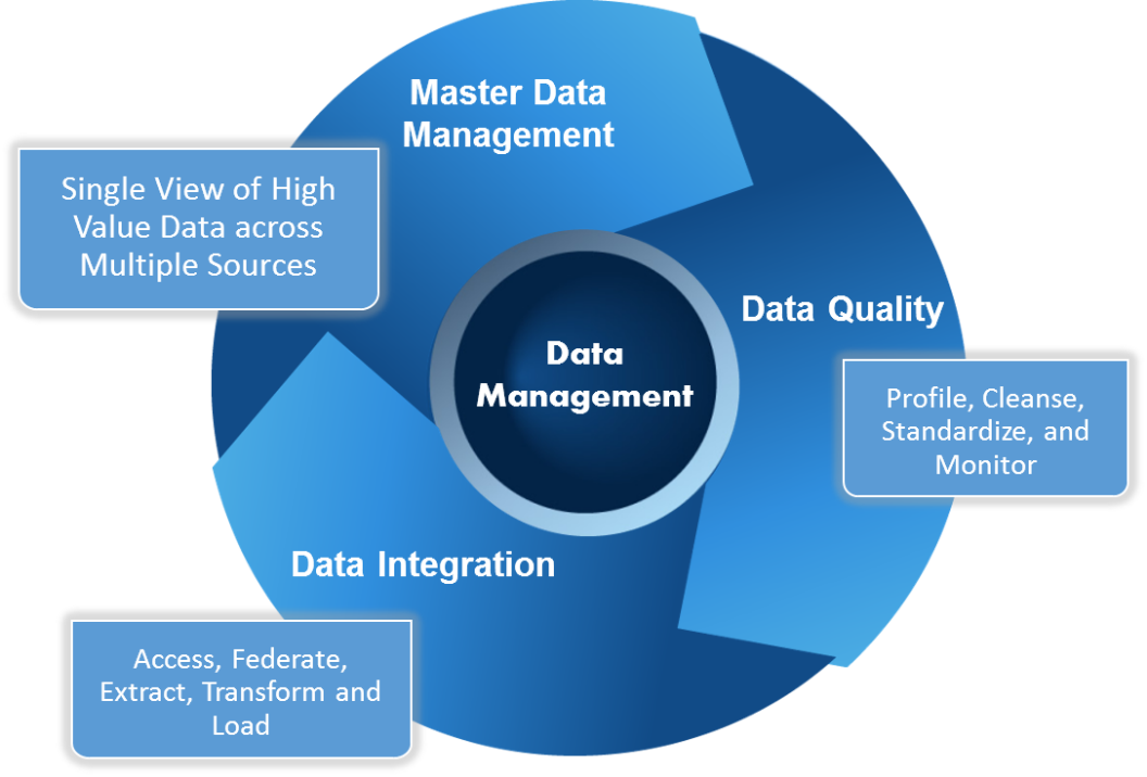 Image showing data management